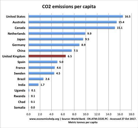 Carbon Per by Top Co2 Polluters And Highest Per Capita Economics Help