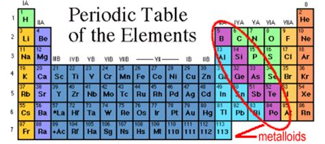 Metalloids Are Located Where On The Periodic Table by Jahschem History Of Metals