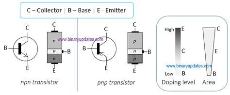 bjt transistor how it works how transistor works