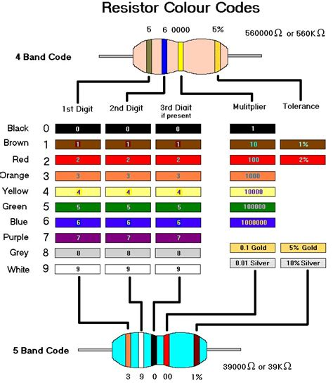 resistor color code and tolerance colour code in carbon resistors electronic components