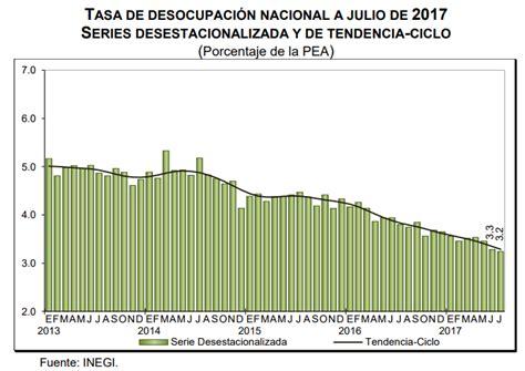 tasa de recargos por mora para el 2016 desempleo m 233 xico 2017 3 4 en diciembre de 2017 la economia