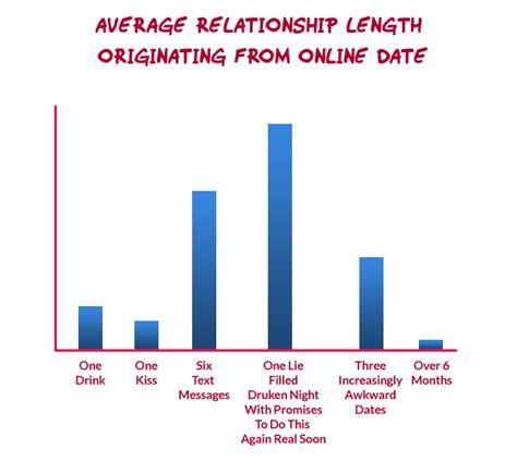 average width average relationship lengths okstupid