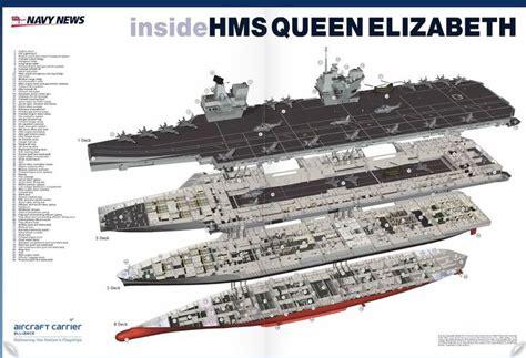 aircraft carrier cross section hms queen elizabeth deck plan jpg 1 274 215 870 pixlar