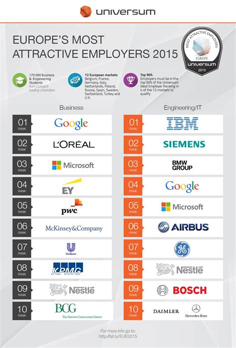 European Mba Rankings 2015 by Europe S Most Attractive Employers 2015 Moovijob