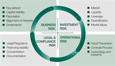 risk management investment bank risk management graphical tour projectias