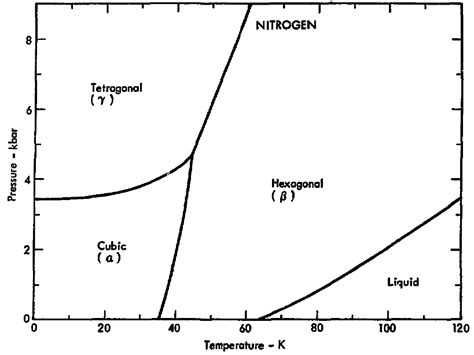 n2 phase diagram file phase diagram of nitrogen 1975 png wikimedia commons