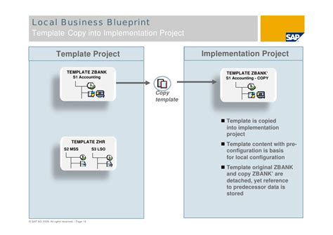 business blueprint template sap solution manager global roll outs