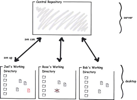 git tutorial for mercurial users git and why we need distributed plm the plm dojo