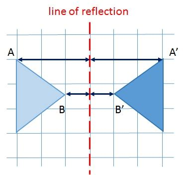 How To Search In Line Describing A Reflection Free Mathematics Lessons And Tests