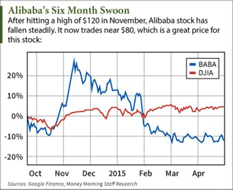 Alibaba Share Price | alibaba group holding ltd nyse baba expect triple digit