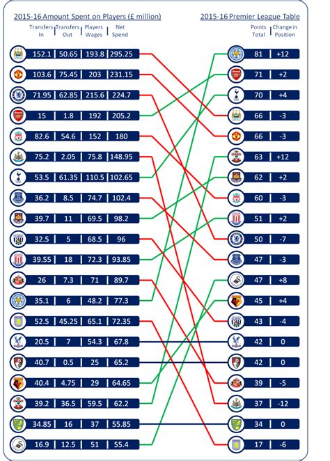 epl position how much do you need to spend to win the premier league
