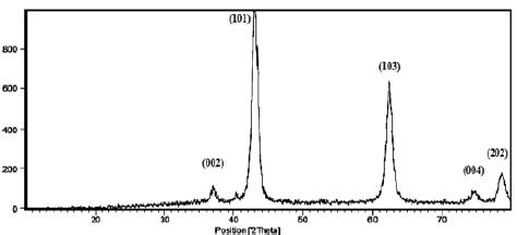 xrd pattern of mgo the xrd pattern of mgo nanoparticles research image