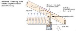 Insulating Basement Ceiling Joists - attic eave minimum insulation building america solution center