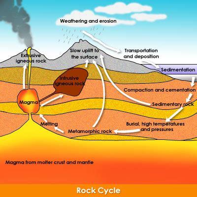 diagram of how sedimentary rocks are formed day 21 rocks suerte