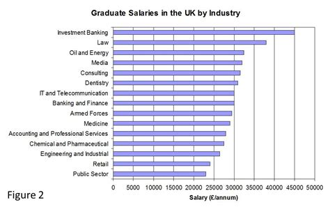 Mba Vs Engineering Salary by Attwood