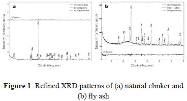 xrd pattern background a comparative study on conversion of industrial coal by
