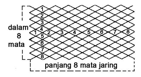 Mata Jaring penyuluhan perikanan konstruksi jaring insang