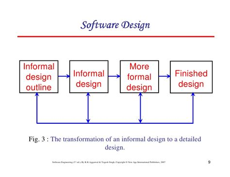 design pattern software design chapter 5 software design