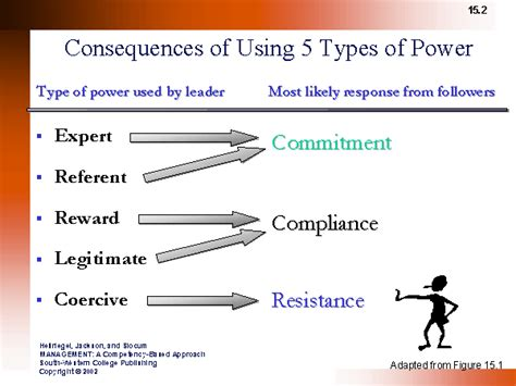 3 types of power consequences of 5 types of power