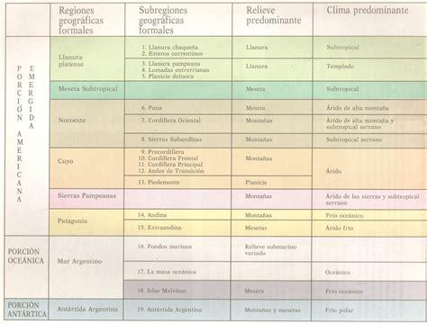 la repblica y sus paisajes y realidades mapas regiones geogr 193 ficas argentina