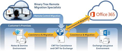 lotus notes to exchange migration lotus notes domino to exchange remote managed migration