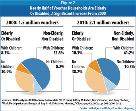 how do section 8 vouchers work large majority of housing voucher recipients work are