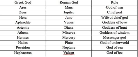 greek goddess names and pictures the names of the gods and goddesses find and share
