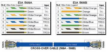cat5e color code the industrial ethernet book home technical articles