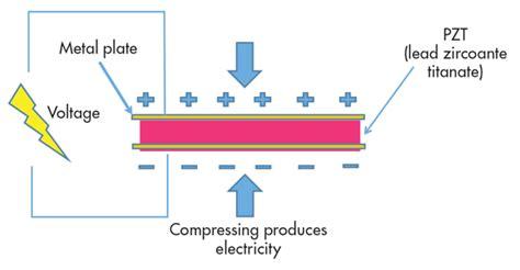ceramic capacitor piezoelectric effect capacitor piezoelectric effect 28 images electrostriction photos and piezoelectric