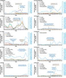 pertussis incidence   ten participating central  eastern  scientific diagram