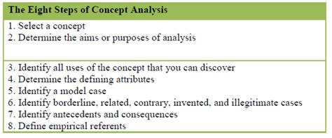 how to write a concept analysis paper how to write a concept analysis paper homeworktidy x fc2