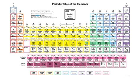 which substance has the highest density at room temperature density of elements of the periodic table