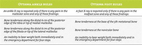 Aspetar Sports Medicine Journal   Ankle sprain: Diagnosis