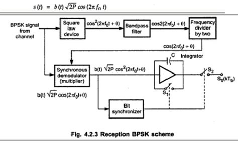 concept  binary phase shift keying  bpsk  psk  psk
