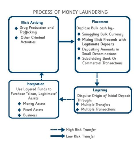 money laundering policy template money laundering policy template uk time sydney time