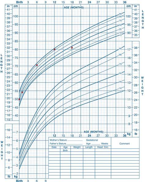 kopfumfang geburt tabelle l 228 ngenwachstum und gewicht kleinkind seite 2