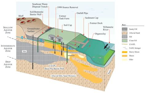 conceptual site model template clu in contaminants gt sediments gt conceptual site models