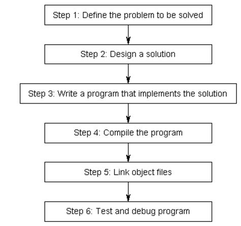 definition section in c programming 0 4 introduction to development learn c