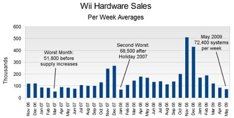 nintendo wii console sale gamasutra npd the numbers may 2009