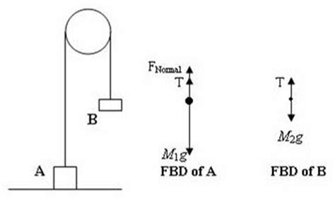 free diagram of pulley ap physics resources free diagrams for ap physics b