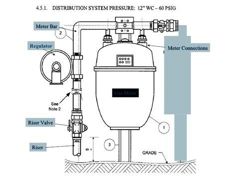 gas meter diagram gas riser diagram cable riser diagram elsavadorla