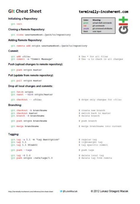 git tutorial linux pdf vim graphical cheat sheet vim cheat sheet vim cheat