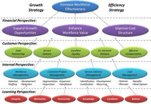 strategy map for workforce improvementstrategy map
