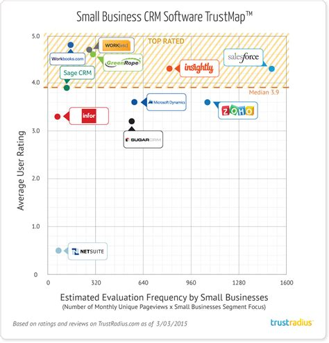 best small business crm 2015 top crm software for small businesses mid size