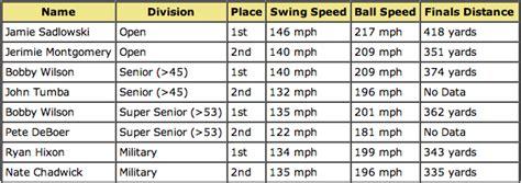 average swing speed golf average golf swing speed chart