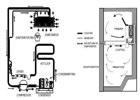 wiring diagram for sears refrigerator frigidaire oven