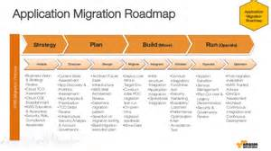 where to begin application portfolio migration