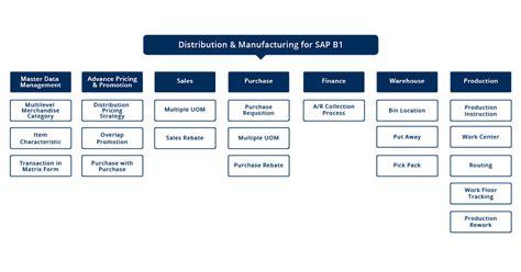 its theme generator sap sap business one distribution sap indonesia microsoft