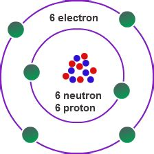 Valancy Of Carbon valence electrons valence electrons definition chemistry tutorcircle