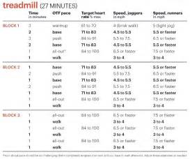 Weight Bench Workout Chart A Fat Melting Hiit Workout Plan That Works Myfitnesspal